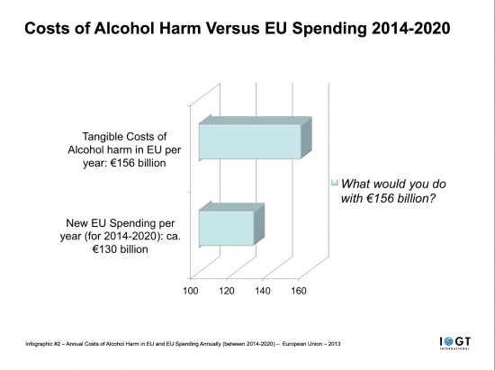 #2 Infographic - Annual Costs of Alcohol Harm in EU and EU Spending Annually (between        2014-2020)