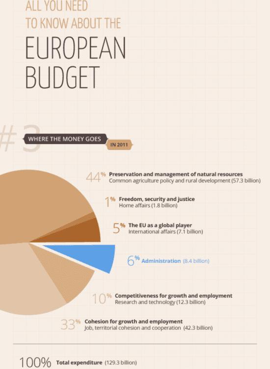 EU spending in 2011