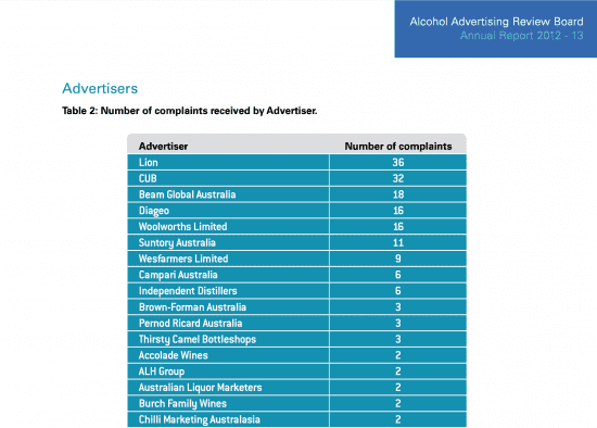 Complaints about unethical alcohol marketing in Australia 2012-2013 #BanAlcoholMarketing