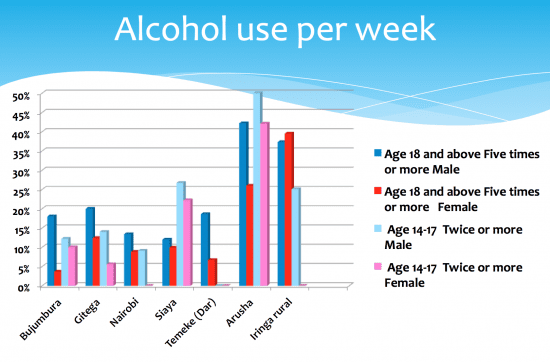 Alcohol use per week in East Africa #Evidence