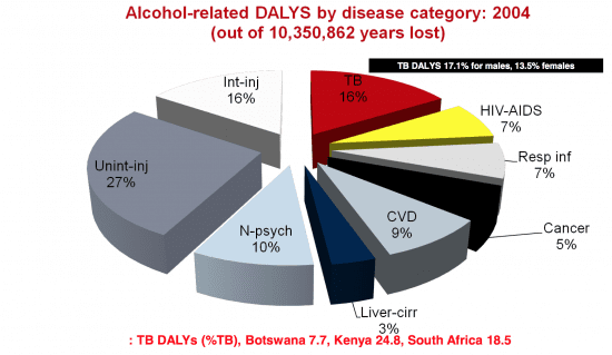 Quantifying impact of alcohol on TB incidence & disease progression in WHO Africa Region (Rehm et al., 2009)