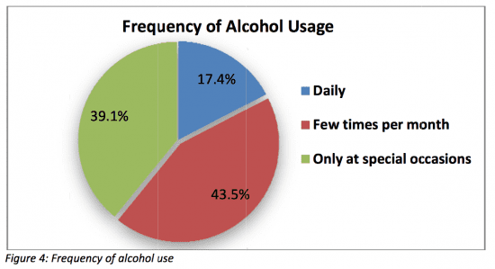 Frequency of alcohol use #Evidence