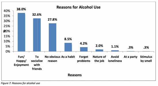 Why people choose to use alcohol #BigAlcohol myths