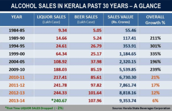 Alcohol Sales in Kerala, past 30 years