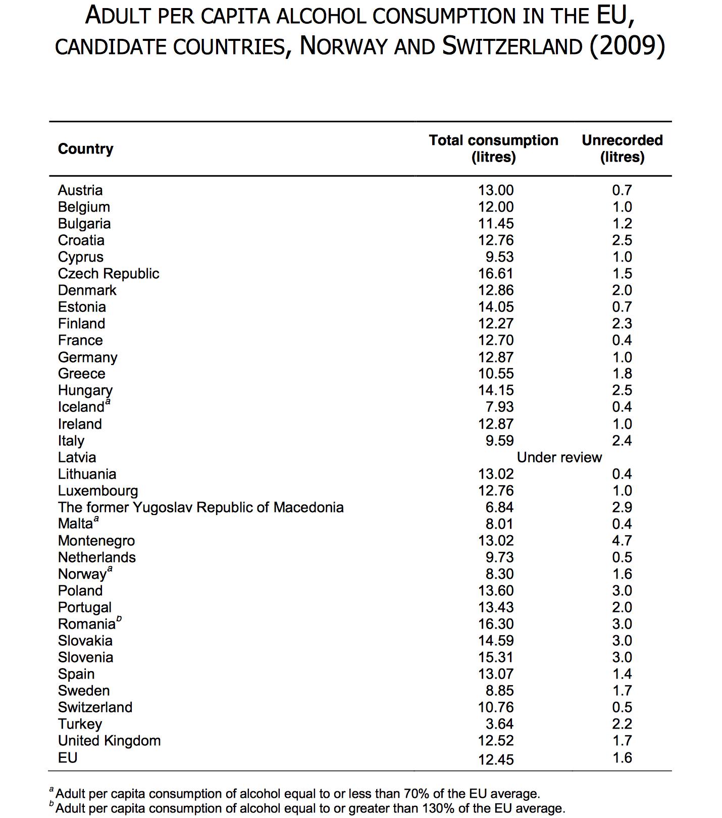 Adult per capital alcohol consumption in the EU, 2009