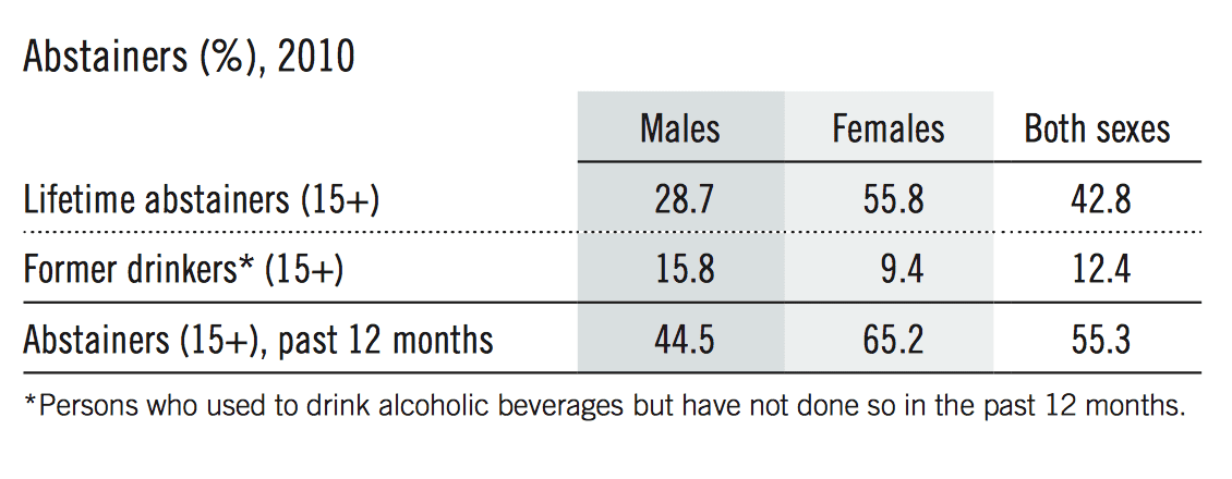 From WHO Alcohol Status Report - Country Profile Rwanda