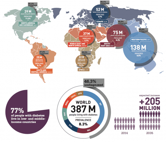 Diabetes Atlas, by International Diabetes Federation