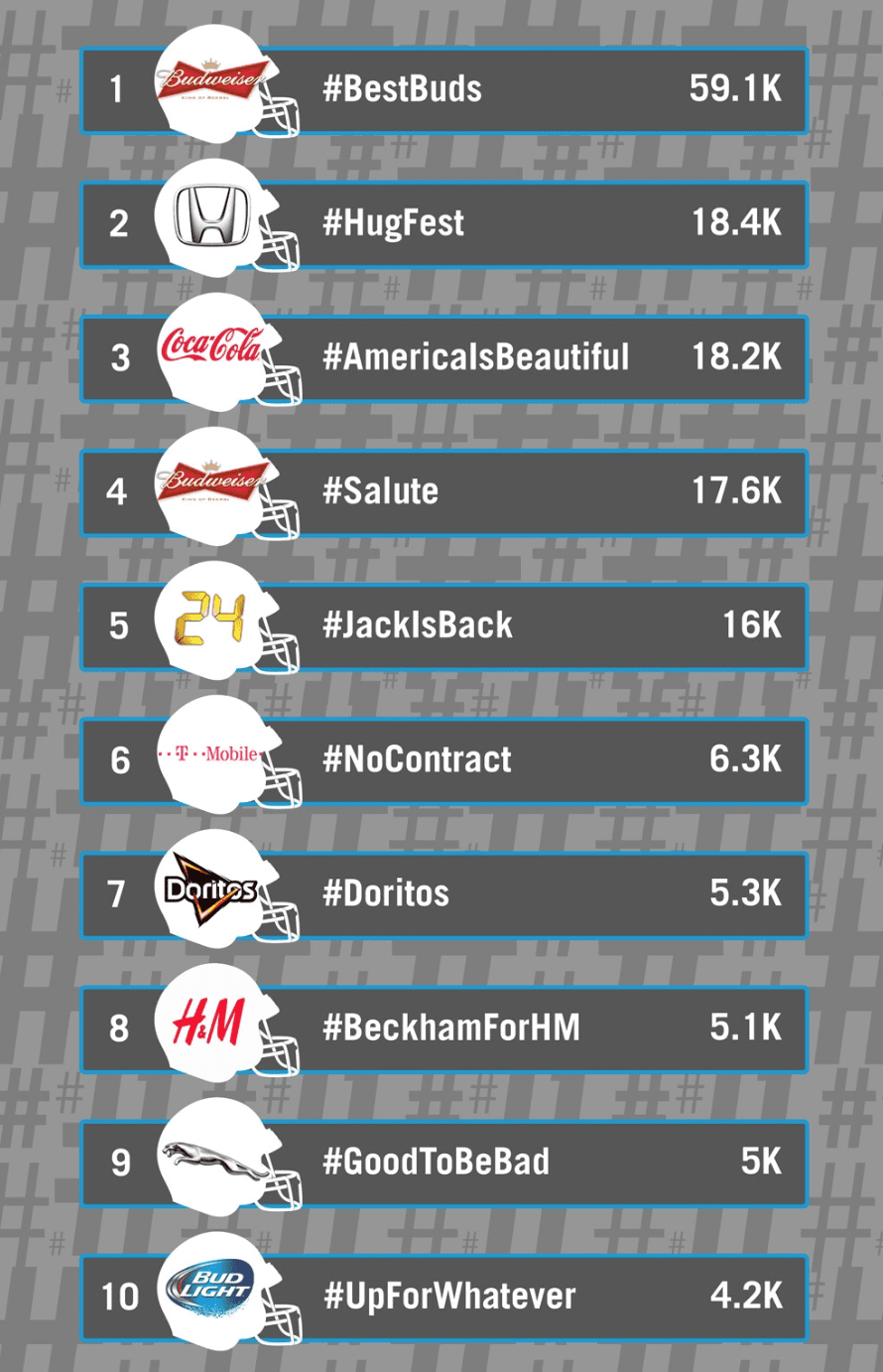 Number of Hashtag mentions during the 2014 Super Bowl, as measured across Twitter using Hashtracking™