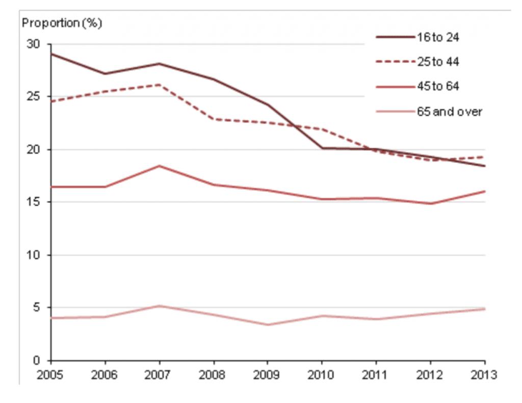 Binge Alcohol Use, by age, UK, 2005-2013