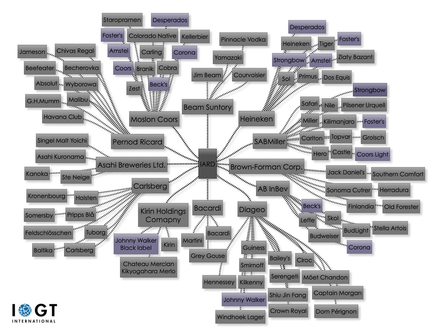 Mapping IARD & Alcohol Industry