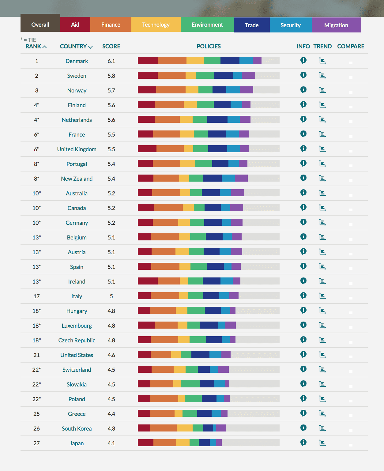Via the Center for Global Development (CGD)