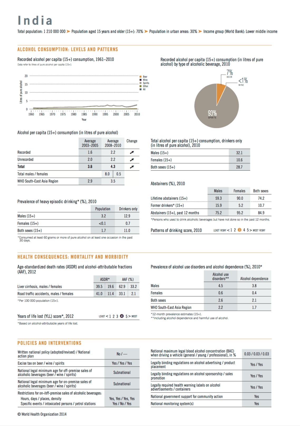 WHO Global Status Report on Alcohol, 2014