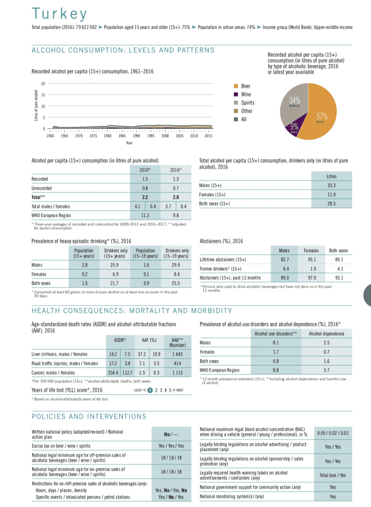 Turkey WHO country profile 2018